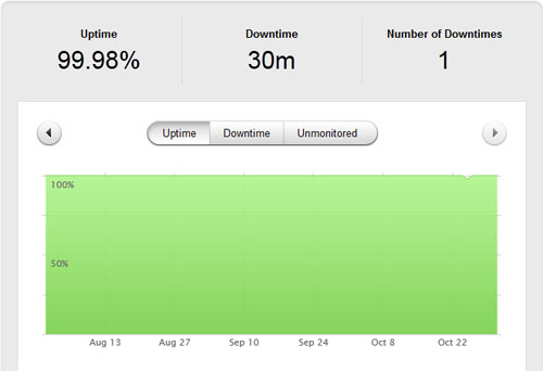 inmotion-hosting-uptime-statistic